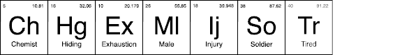 Preview image for ChemistPeriodic